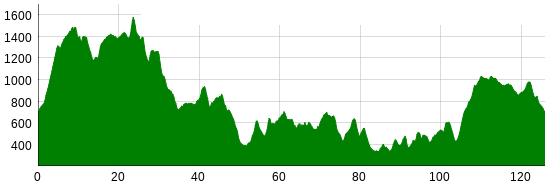 trasa profil 2